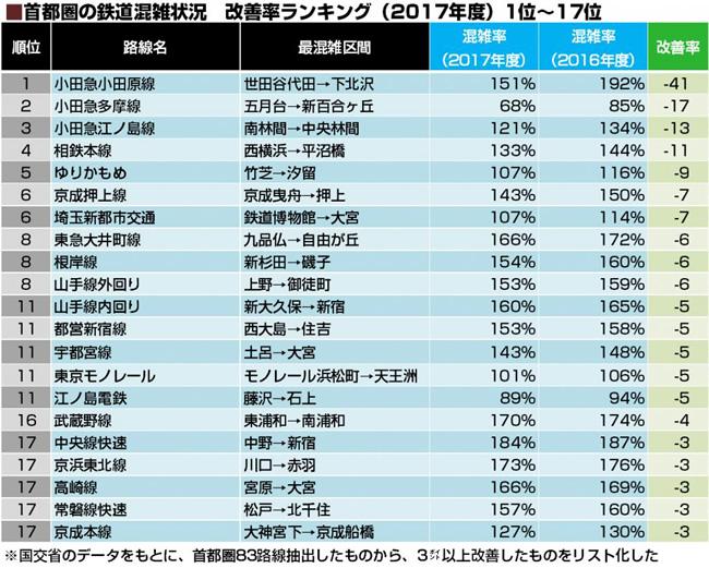 首都圏の鉄道混雑状況 改善率ランキング(2017年度)