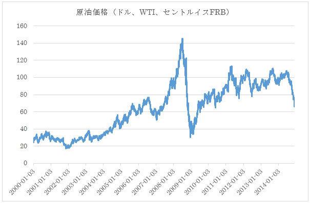 アメリカ 原油価格