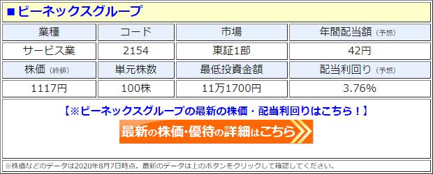 ビーネックスグループ(2154)の株価