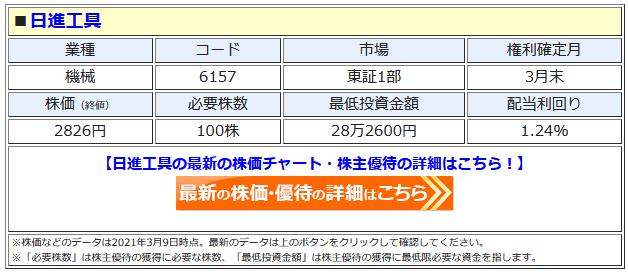 日進工具の最新株価はこちら!