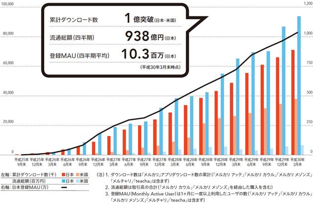 メルカリのKPI(重要業績評価指数)の推移