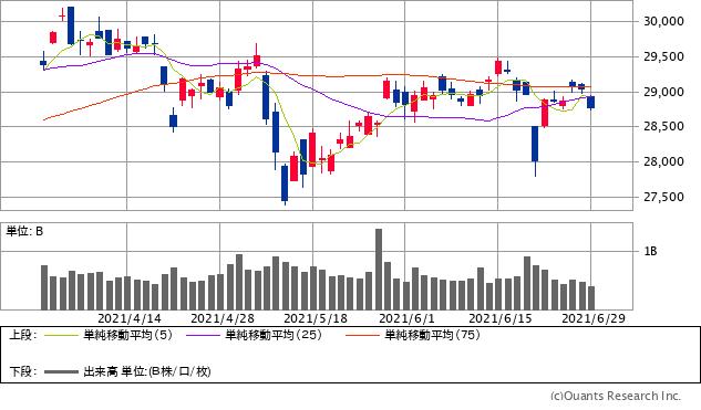 日経平均株価チャート/日足・3カ月(出典:SBI証券公式サイト)