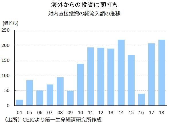 図表:対内直接投資の純流入額の推移