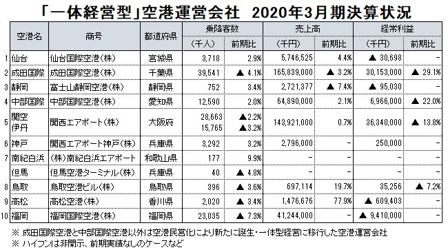 図表:「一体経営型」空港運営会社 2020年3月期決算状況