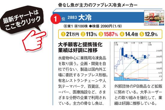 大冷の最新株価はこちら!