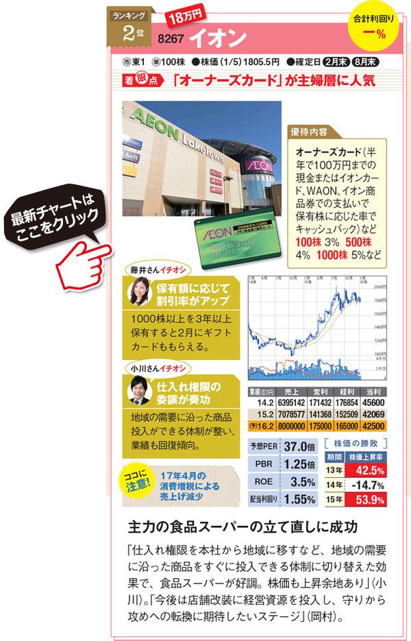オトクな株主優待銘柄ランキング2位!イオン(8267)「オーナーズカード」が主婦層に人気!主力の食品スーパーの立て直しに成功。「仕入れ権限を本社から地域に移すなど、地域の需要に沿った商品をすぐに投入できる体制に切り替えた効果で、食品スーパーが好調。株価も上昇余地あり」。「今後は店舗改装に経営資源を投入し、守りから攻めへの転換に期待したいステージ」