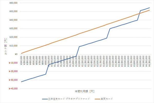 「楽天カード」と「三井住友カード プラチナプリファード」の損益分岐点のグラフ