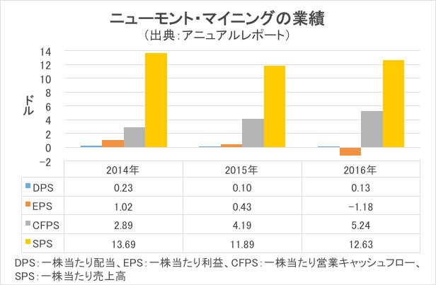 ニューモント・マイニングの業績/グラフ