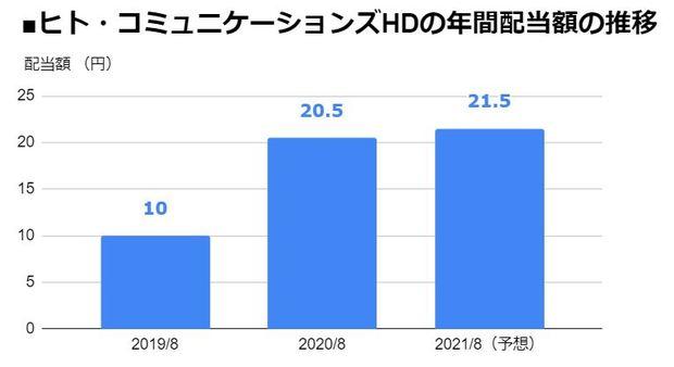 ヒト・コミュニケーションズ・ホールディングス(4433)の年間配当額の推移