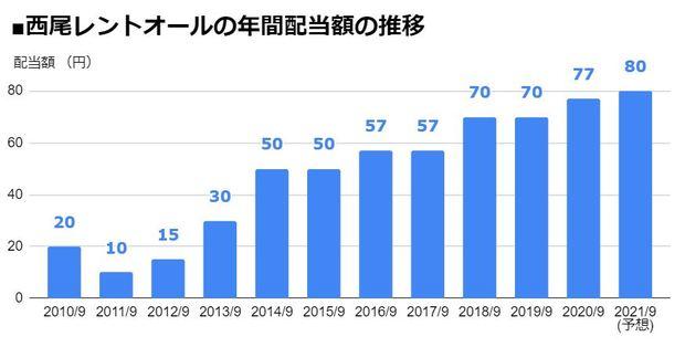 西尾レントオール(9699)の年間配当額の推移