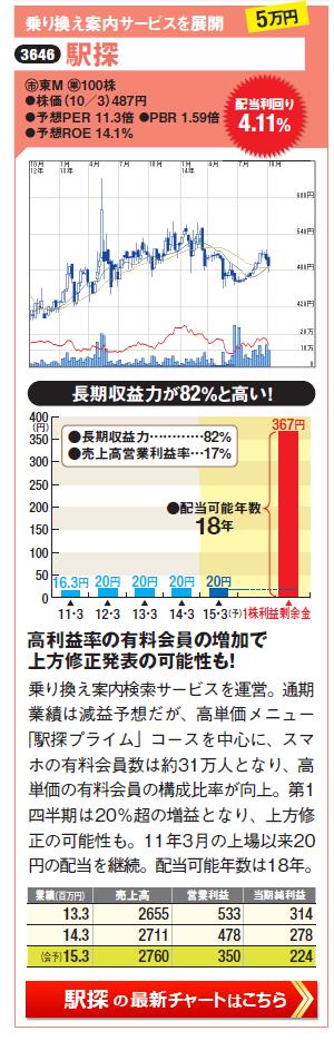 利回り約4%を10年以上維持できる高配当株の駅探(3646)の最新株価チャートはこちら(SBI証券のチャート画面に遷移します)