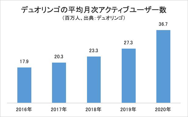 デュオリンゴの平均月次アクティブユーザー数・グラフ