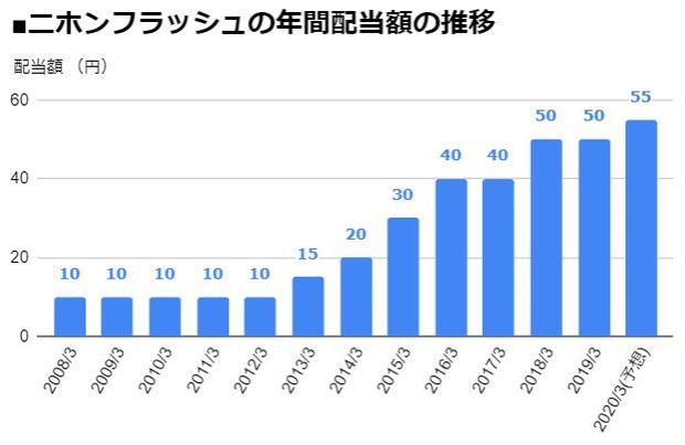 ニホンフラッシュ(7820)の年間配当額の推移