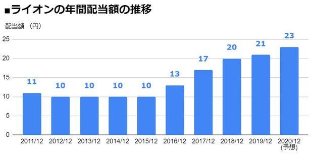 ライオン(4912)の年間配当額の推移