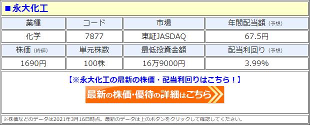 永大化工(7877)の株価