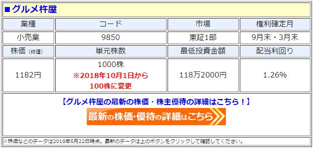 グルメ杵屋(9850)の最新の株価