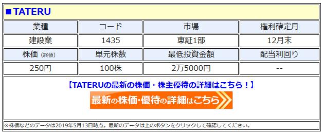 TATERUの最新株価はこちら!