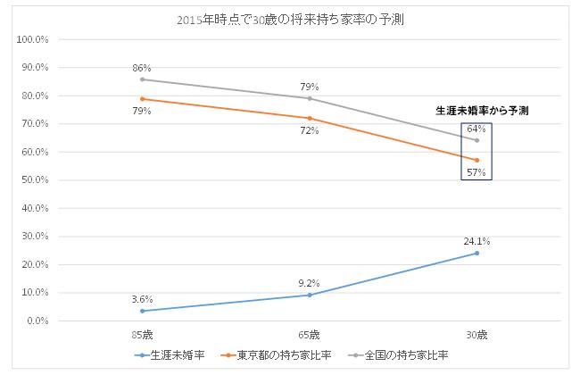 65歳以上の民営借家世帯数の予測