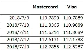 MastercardよりもVisaのほうが両替レートがよかった日の表
