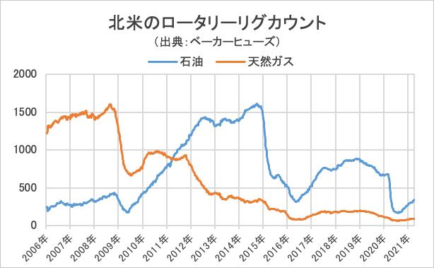 北米のロータリーリグカウント・グラフ