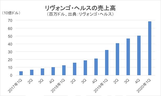 リヴォンゴ・ヘルスの売上高推移グラフ