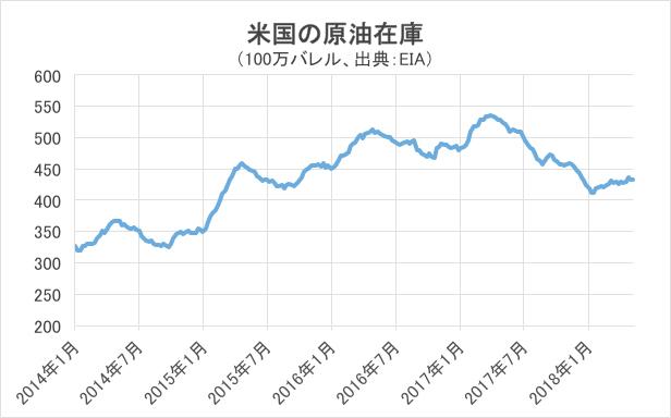 米国の原油在庫グラフ