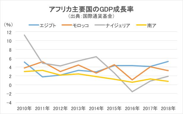 アフリカ主要国のGDP成長率