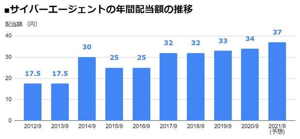 サイバーエージェント(4751)の年間配当額の推移