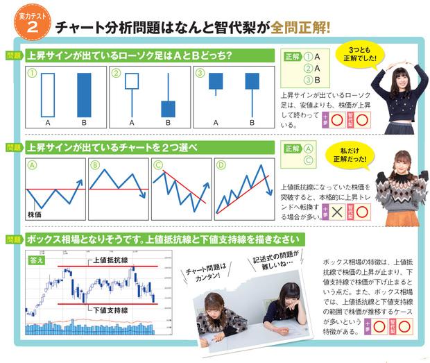 2人の成績~チャート分析~