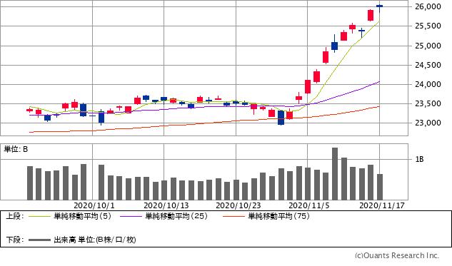 日経平均株価チャート/日足・2カ月