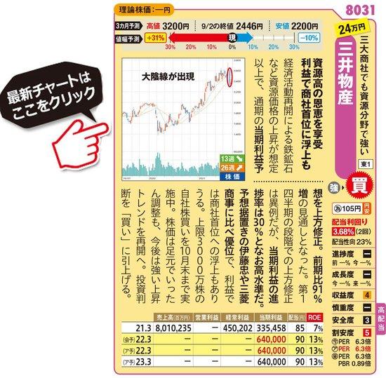 三井物産の最新株価はこちら!