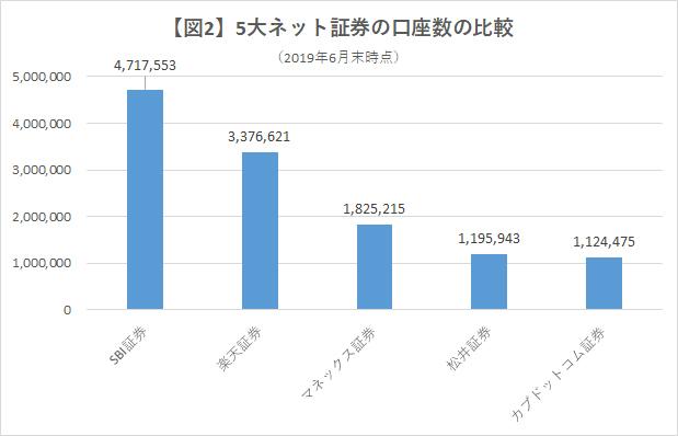 5大ネット証券の口座数の比較/グラフ