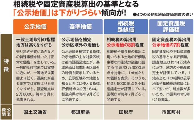 4つの公的な地価評価制度の違い