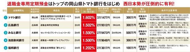高金利な「退職金専用定期預金」ランキング