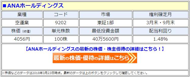 ANAホールディングス(9202)の最新の株価