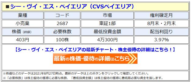 シー・ヴイ・エス・ベイエリアの最新株価はこちら!