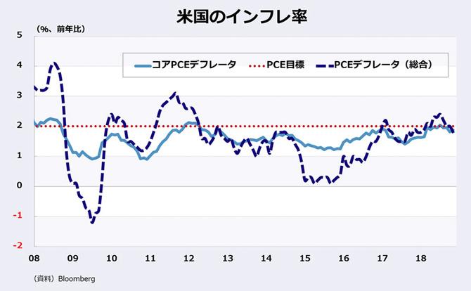 米国のインフレ率