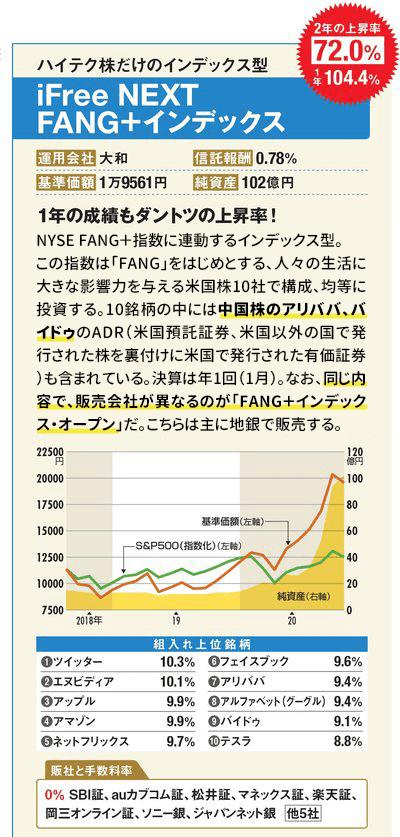 iFreeNEXT FANG+インデックスの最新の基準価額はこちら!