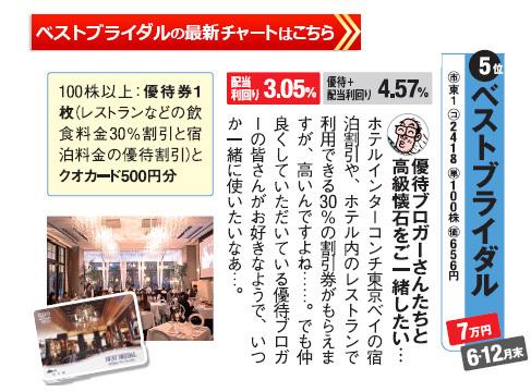 桐谷さんの選ぶレジャー株主優待ベストブライダルの最新株価チャートはこちら
