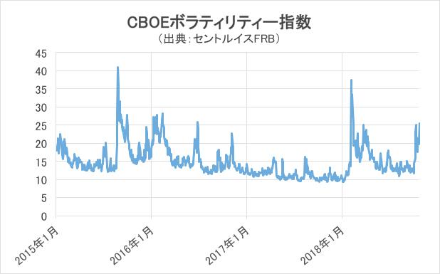 CBOEボラティリティー指数グラフ