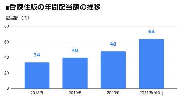 香陵住販(3495)の年間配当額の推移