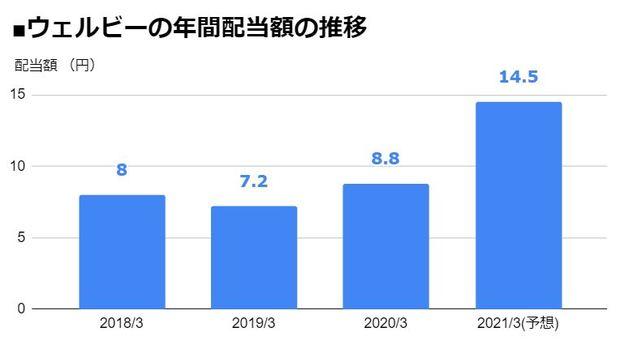 ウェルビー(6556)の年間配当額の推移