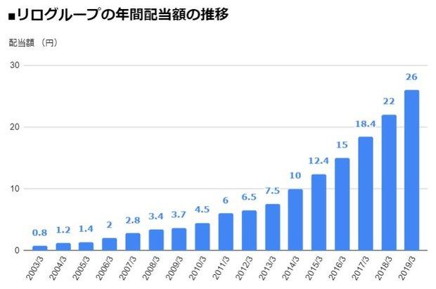 リログループ(8876)の年間配当額の推移
