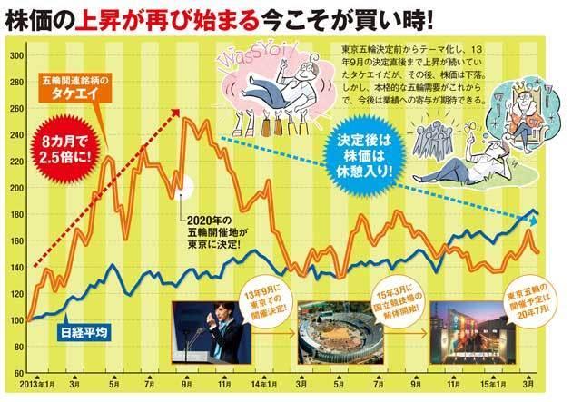 株価の上昇が再び始まる今こそが買い時!東京五輪決定前からテーマ化し、2013年9月の決定直後まで上昇が続いていたタケエイだが、その後、株価は下落。しかし、本格的な五輪需要がこれからで、今後は業績への寄与が期待できる。