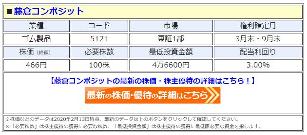 藤倉コンポジットの最新株価はこちら!