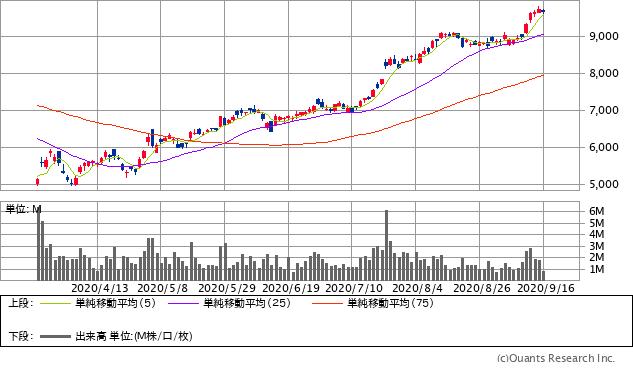 日本電産産(6594)チャート/日足・6カ月(出典:SBI証券公式サイト) ※画像をクリックすると最新のチャートへ飛びます