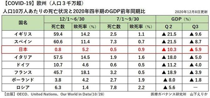 図表:GDP先進国比較