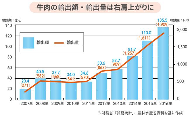 和牛・養殖魚の輸出急増!秘訣は日本の「エサ」技術にあり
