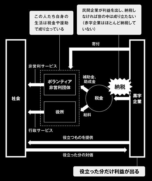 従業員一人あたり利益対決!<br />「北の達人」vs「トヨタ」「NTT」<br />「三菱UFJ」「KDDI」「三井住友」では、<br />どっちが高いか?