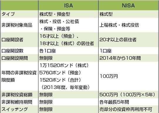 日本版ISA導入を契機に<br />少子高齢化時代における資産形成を考える
